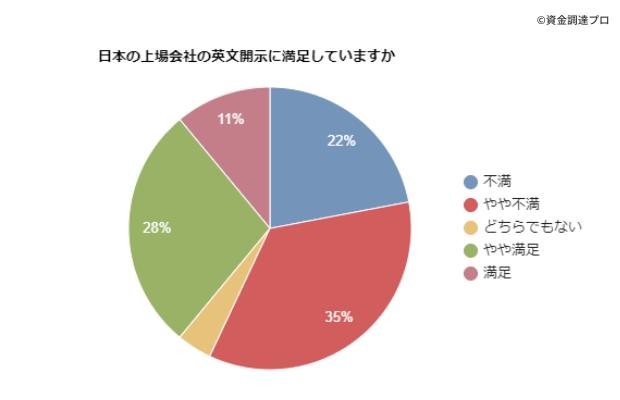 英文開示に関する海外投資家アンケート調査結果