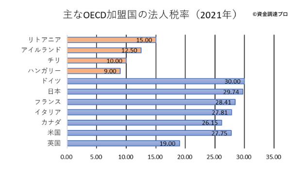 OECD加盟国の法人税率