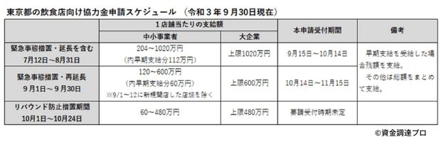東京都飲食店向け協力金申請スケジュールの表